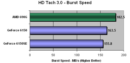 Hard Drive Burst Speed