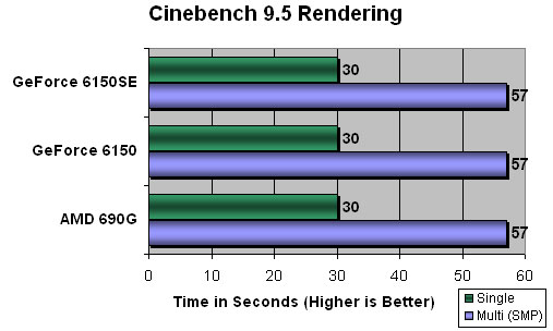 CineBench 9.5 Test Results
