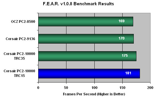 FEAR Benchmark Results
