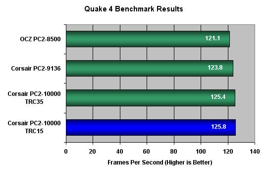 Quake 4 Benchmark Results