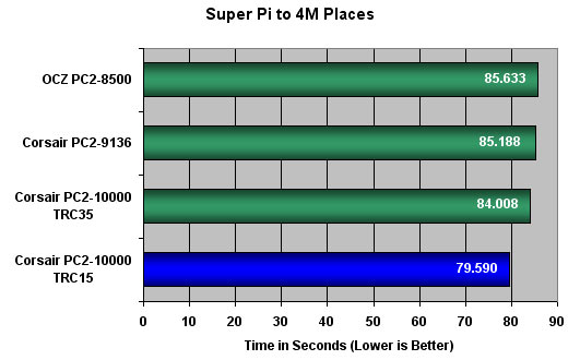 Corsair XMS2 DOMINATOR PC2-10000 Super Pi Results