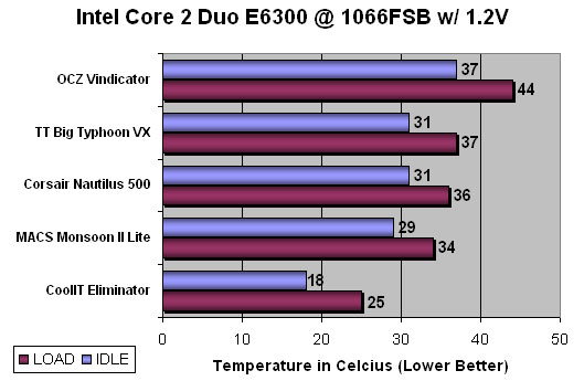 CoolIT Eliminator Benchmarking