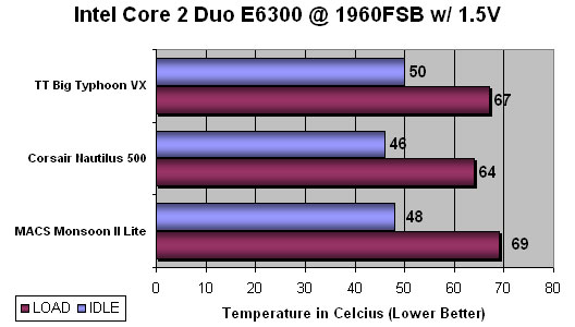 MACS Monsoon II Lite Active TEC CPU Cooling System Benchmarking