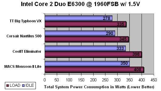 CoolIT Eliminator CPU Cooling System Benchmarking