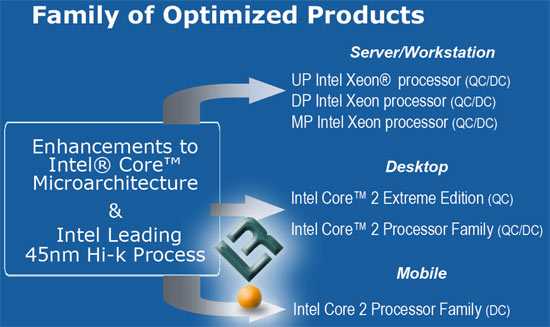 Intel Penryn and Nehalem CPU Microarchitecture Technology