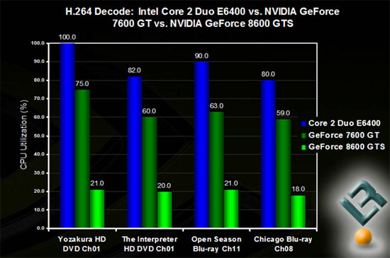NVIDIA GeForce 8600 PureVideo HD