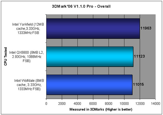 Intel IDF Yorkfield and Wolfdale Benchmarking