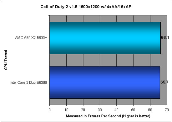 Call of Duty 2 Benchmarking