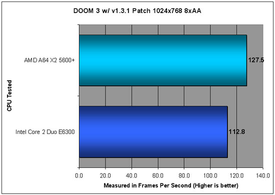 DOOM 3 Benchmarking at 1024x768