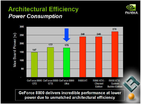 GeForce 8800 Efficiency