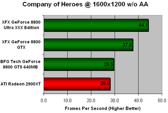 Company of Heroes Benchmarking