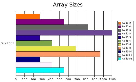 Array Sizes