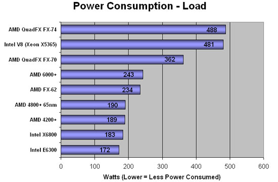 Power Consumption at Load