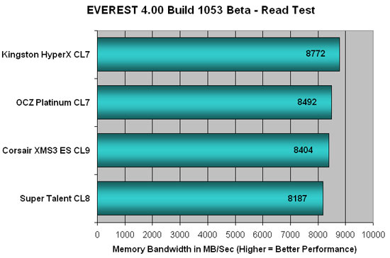 Everest 4.00 DDR3 Read Bandwidth