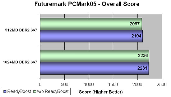 FutureMark Benchmark Results