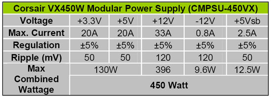 Corsair VX450W 450 Watt Power Supply Chart