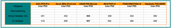Intel P35 overclocing results
