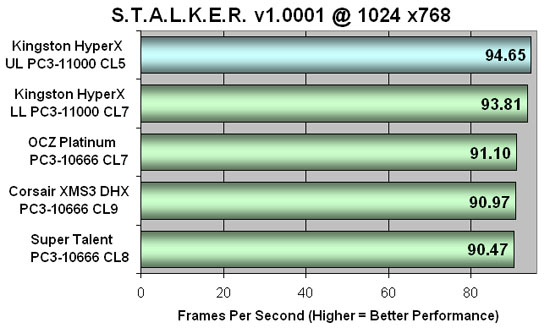 S.T.A.L.K.E.R. Benchmark Performance