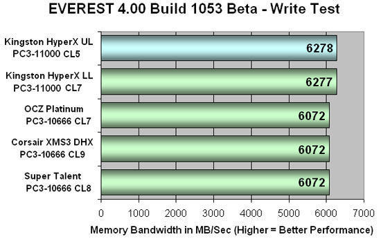 Everest 4.00 DDR3 Write Bandwidth