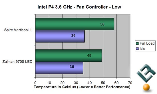 Chart Fan Controller on Low