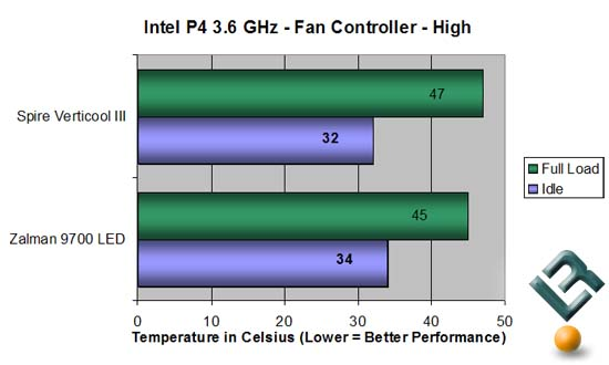 Chart Fan Controller on High
