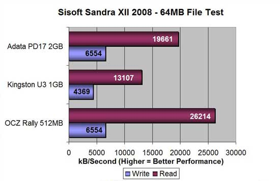 A-DATA PD17 64MB file test