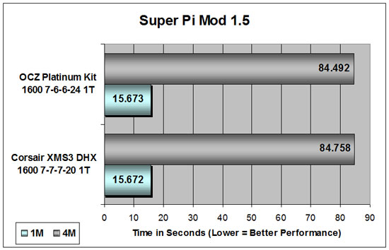 Corsair XMS3 Super Pi Results