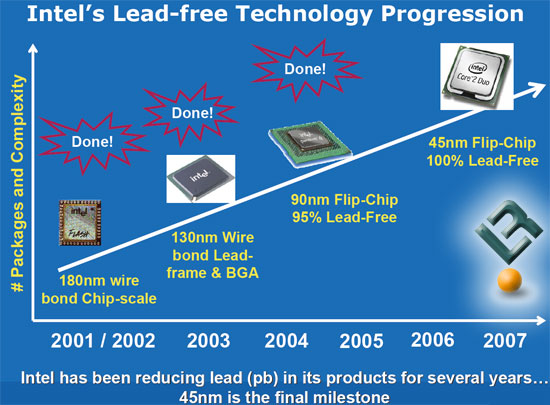 Intel 45nm Penryn Processors Go Lead Free