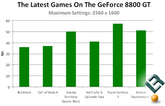 GeForce 8800 GT Benchmarks