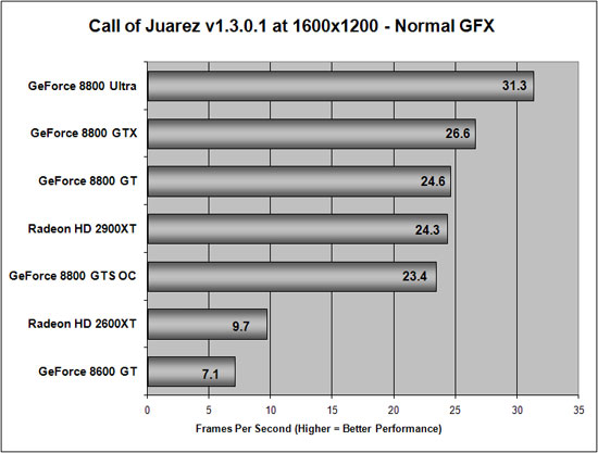 Call of Juarez Benchmarking