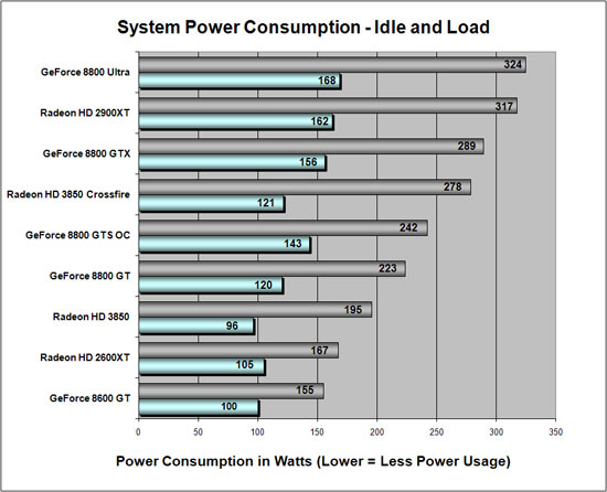 http://www.legitreviews.com/images/reviews/591/power_consumption.jpg