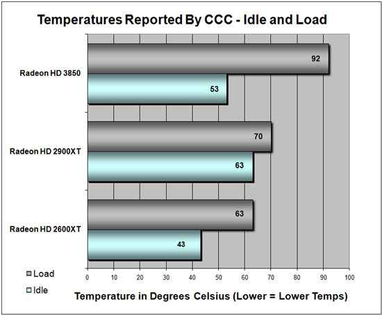ATI Radeon HD 3850 Temperatures