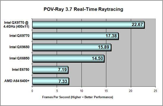Overclocking Benchmark Results