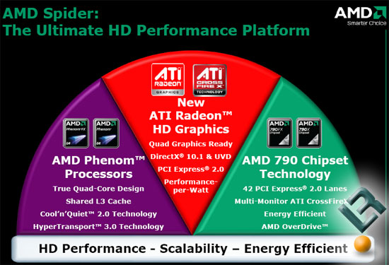 AMD Spider Platform Information