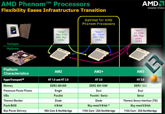 AMD Phenom and Spider Features