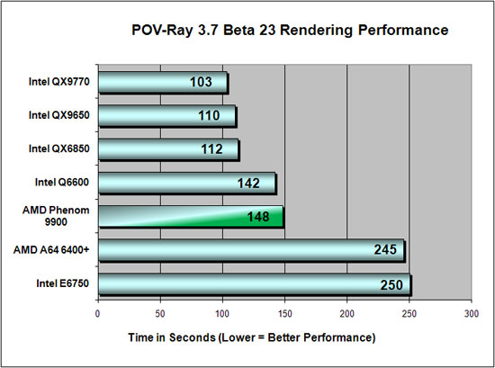 Pov-Ray 3.7 Beta 23