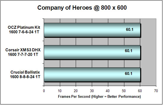 Company Of Heroes Benchmark Performance