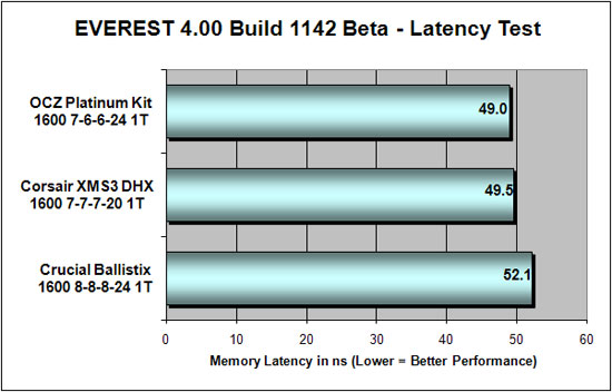 Everest 4.00 DDR3 Latency