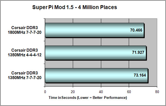 Super Pi Results