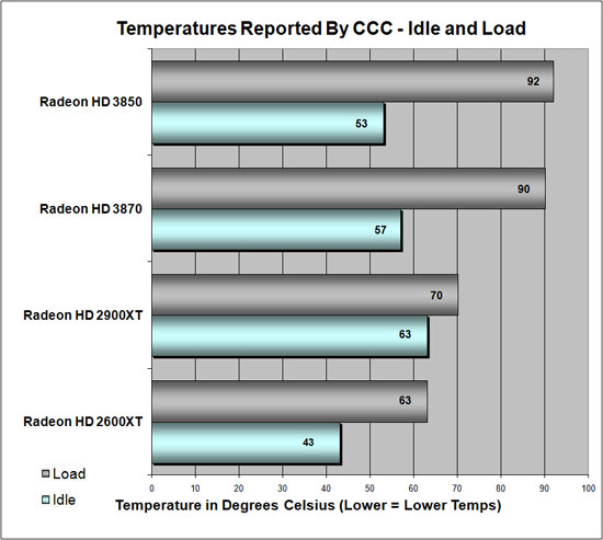 ATI Radeon HD 3870 Temperatures