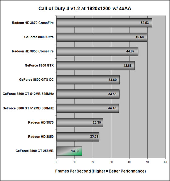Call of Duty 4 v1.2 Benchmark Results at 1920x1200