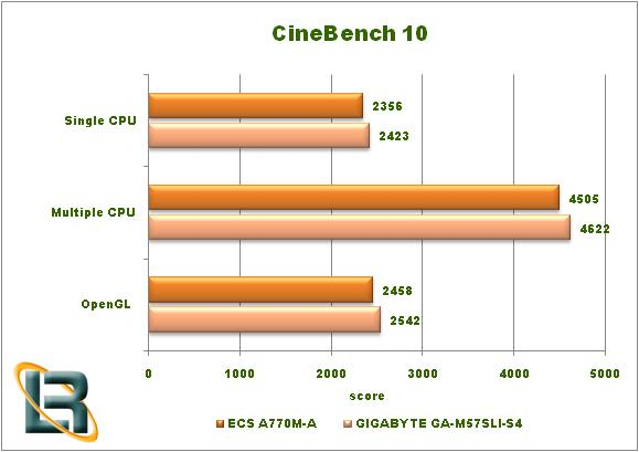 ECS A770M-A Motherboard Cinebench Graph