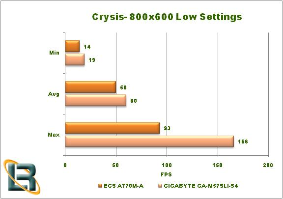 ECS A770M-A Motherboard Crysis Graph