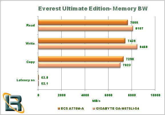 ECS A770M-A Motherboard Everest Graph