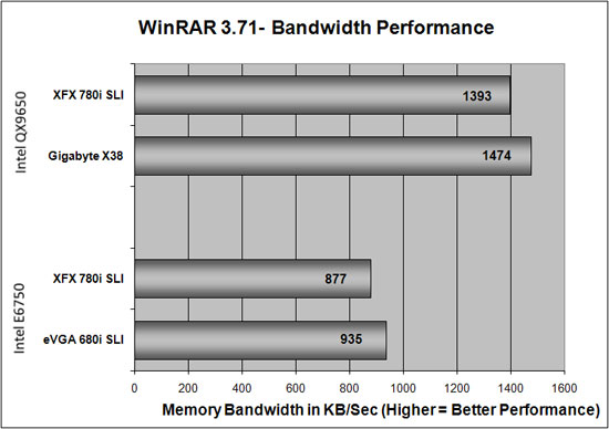 WinRAR Benchmark Results