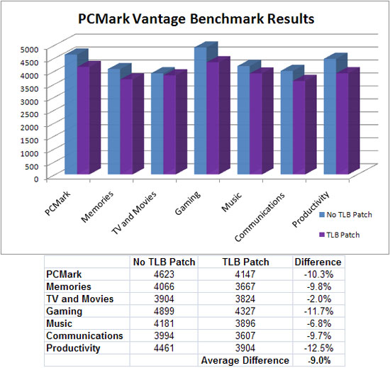 AMD TLB Bios Patch on PCMark Vantage