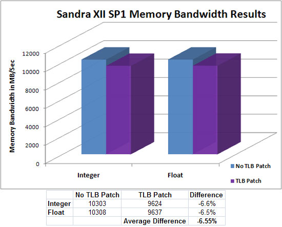 AMD TLB Bios Patch on Sandra XII SP1