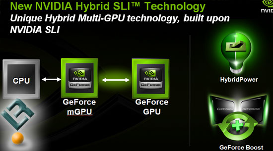 CES 2008: NVIDIA Hybrid SLI, nForce 780a and GeForce 8200