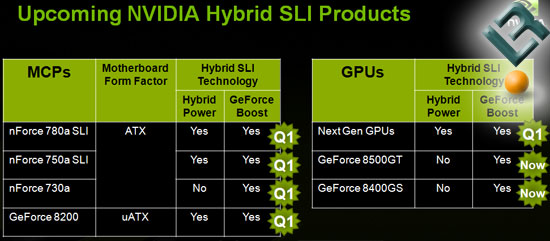 Upcoming NVIDIA Products for Q1 2008