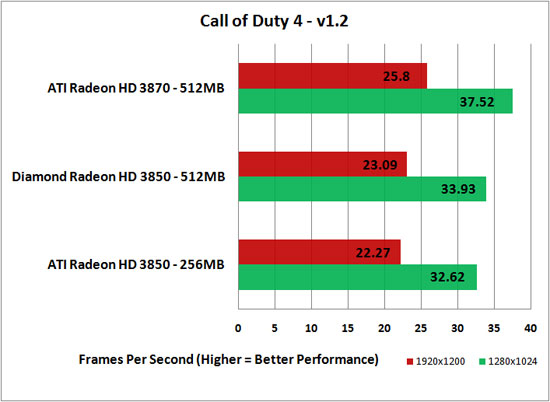 Call of Duty 4 v1.2 Benchmark Results at 12800x1024